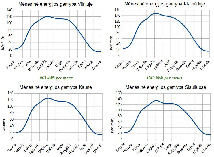 1kW saulės elektrinės metinis gamybos grafikas