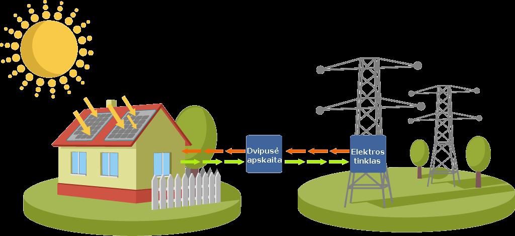 Saulės jėgainės su dvipuse apskaita