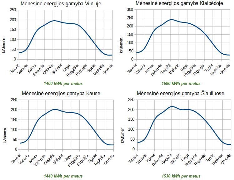 1.62kW saulės elektrinės metinis gamybos grafikas