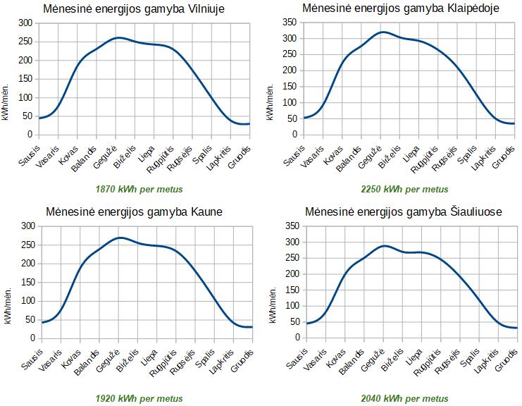 2.16 kw saulės jėgainės gamybos grafikas