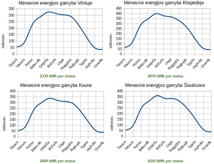 2.7 kW saulės jėgainės gamybos grafikas
