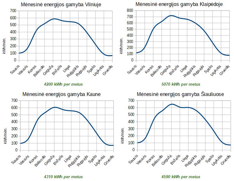 4.86 kW saulės jėgainės gamybos grafikas
