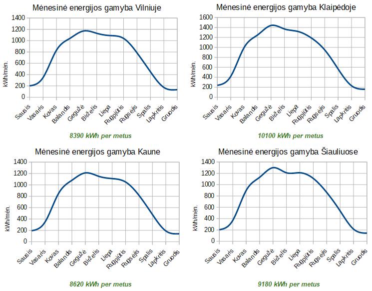 9.72 kw saulės jėgainės gamybos grafikas