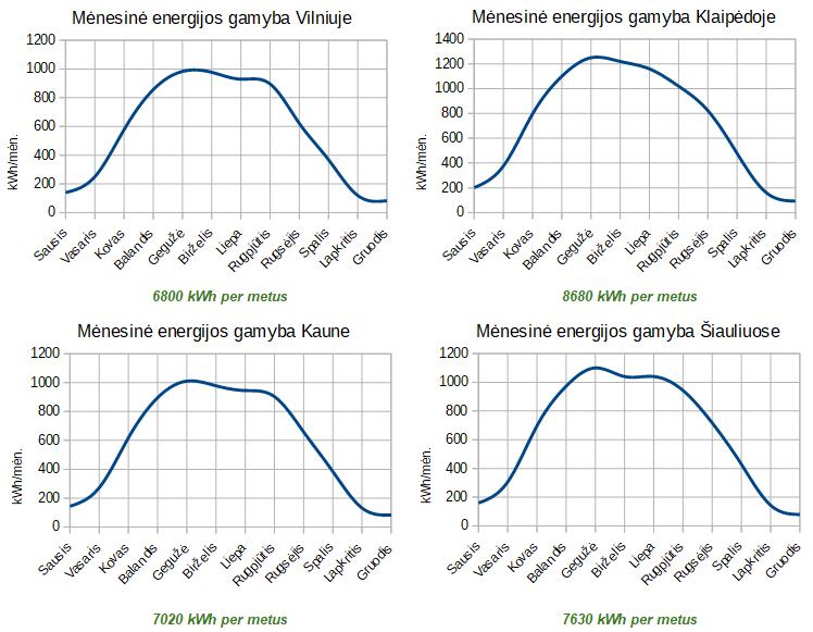 7.56 kW saulės jėgainės gamybos grafikas
