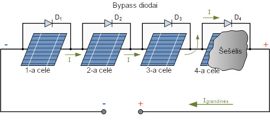 bypass-diodai
